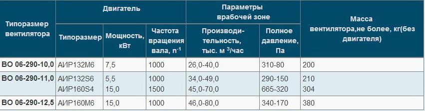 ВО 06-290 купить