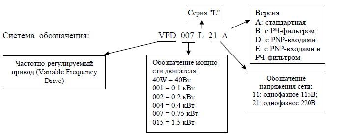 Обозначение VFD L
